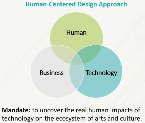 Human-Centred DesignApproach at DigitalASO