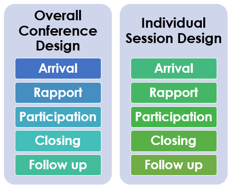 Online Conference Design Considerations