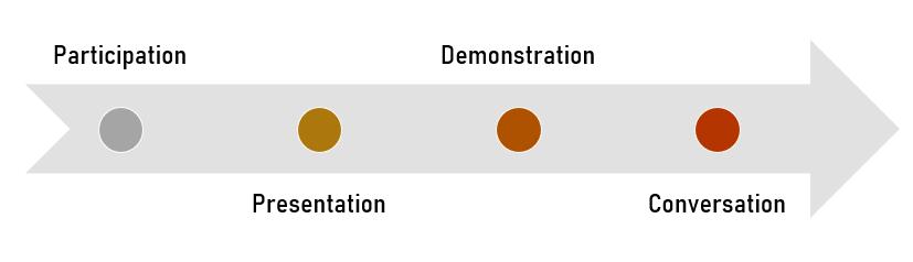 Designing Awesome Online Events: Participation, Presentation, Demonstration, Conversation
