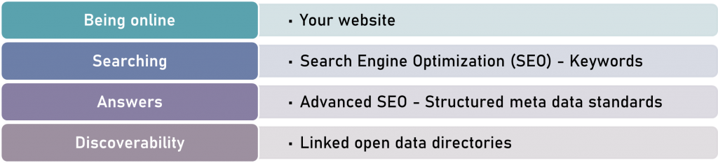 four stages of maintaining a contemporary web presence
